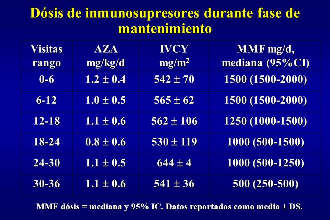 Dósis de inmunosupresores durante fase de mantenimiento MMF dósis = mediana y 95% IC. Datos reportados como media DS. Visitas rango AZA mg/kg/d IVCY m