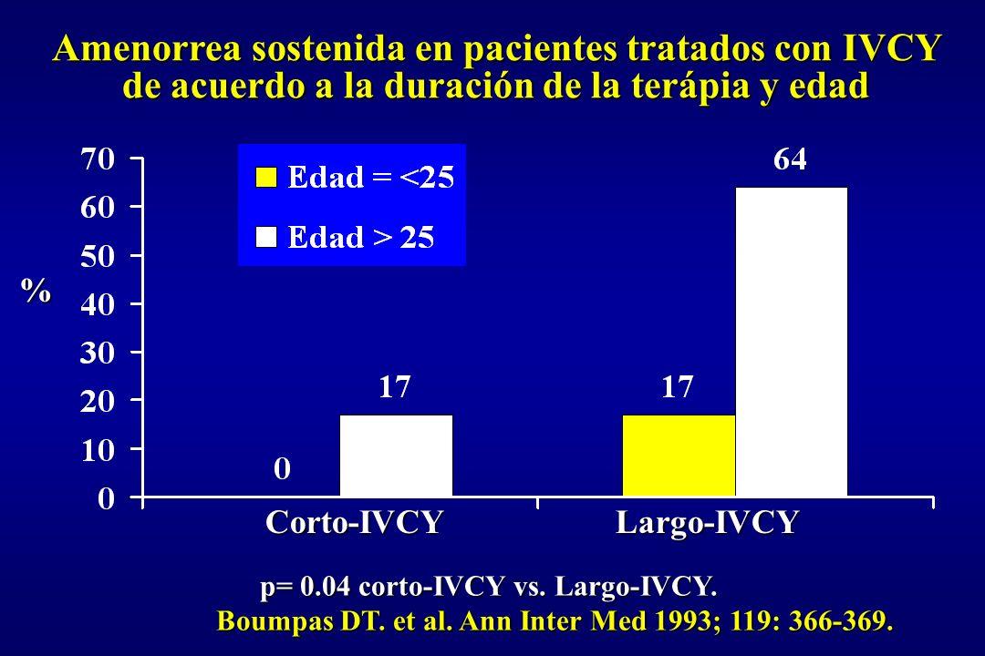 % Amenorrea sostenida en pacientes tratados con IVCY de acuerdo a la duración de la terápia y edad p= 0.04 corto-IVCY vs. Largo-IVCY. Boumpas DT. et a