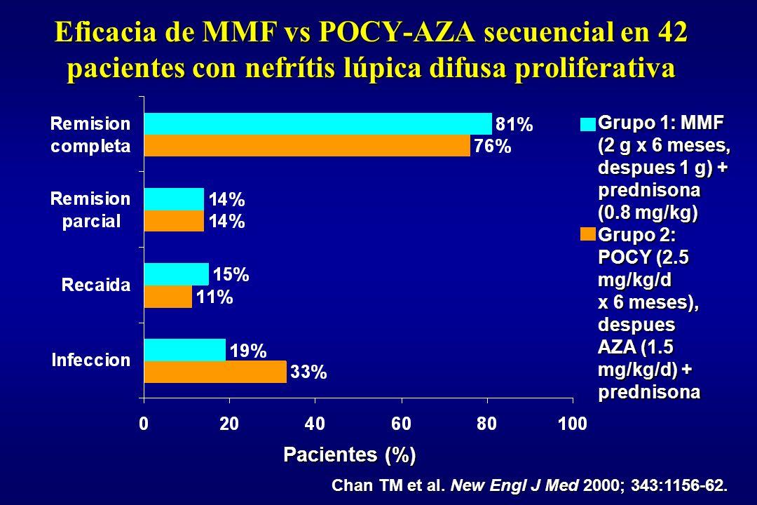 MMF toxicidad Efectos adversos GIEfectos adversos GI –Nausea, vomitos, flatulencia generalmente controlados con incremento gradual de MMF y/o el uso de inhibidores de bomba de protones –Diarrea mas frecuente con MMF que con IVCY; la mayoria de episodios leves –A ningun paciente se le removio del estudio por effectos GI adversos due a MMF Infecciones menos frecuentes con MMF que con IVCYInfecciones menos frecuentes con MMF que con IVCY –Infeciones severe piogenicas –Herpes genital y de piel –Tiña de piel y uñas Erupcion de piel severa y recurrente en 1 pacienteErupcion de piel severa y recurrente en 1 paciente