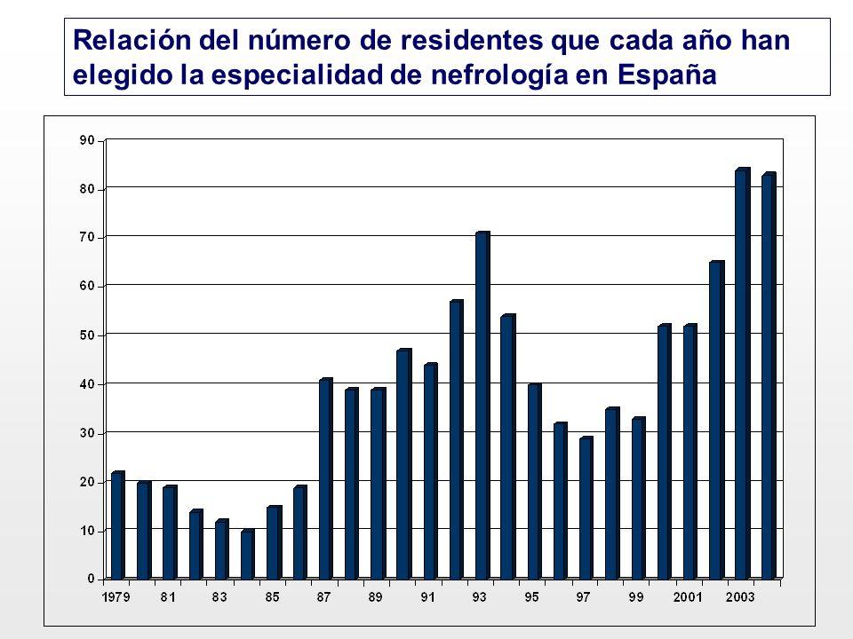 Relación del número de residentes que cada año han elegido la especialidad de nefrología en España