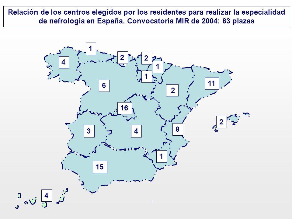 15 2 1 11 16 1 Relación de los centros elegidos por los residentes para realizar la especialidad de nefrología en España. Convocatoria MIR de 2004: 83