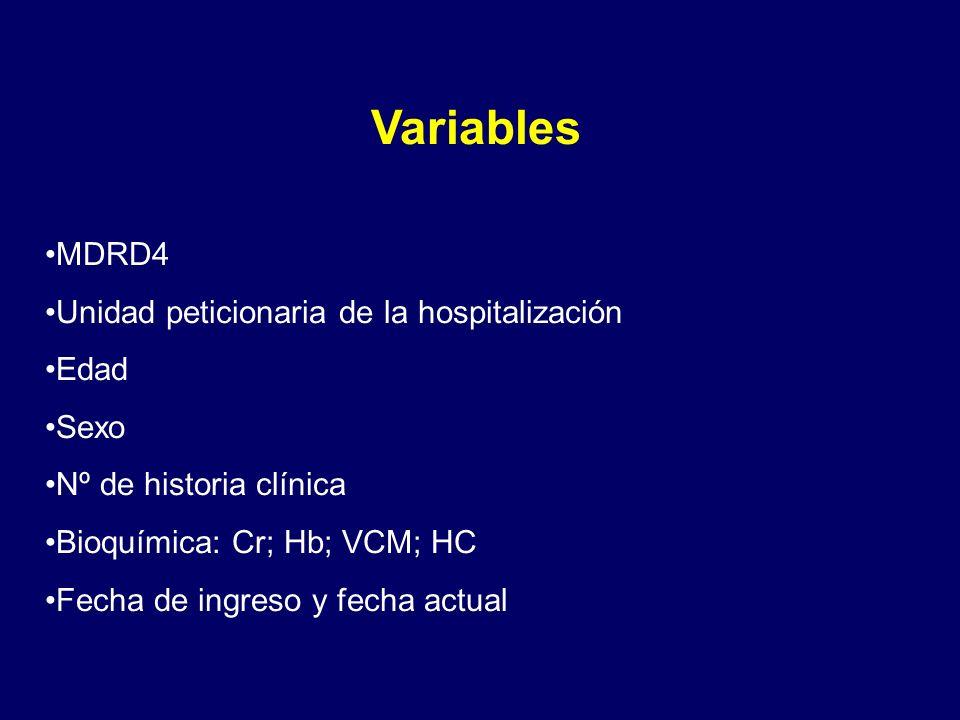 Variables MDRD4 Unidad peticionaria de la hospitalización Edad Sexo Nº de historia clínica Bioquímica: Cr; Hb; VCM; HC Fecha de ingreso y fecha actual