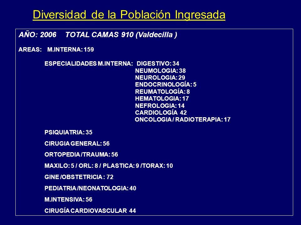 AÑO: 2006 TOTAL CAMAS 910 (Valdecilla ) AREAS: M.INTERNA: 159 ESPECIALIDADES M.INTERNA: DIGESTIVO: 34 NEUMOLOGIA: 38 NEUROLOGIA: 29 ENDOCRINOLOGÍA: 5