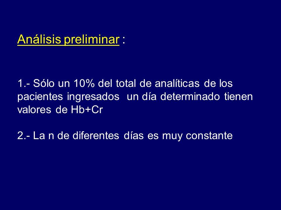 1.- Sólo un 10% del total de analíticas de los pacientes ingresados un día determinado tienen valores de Hb+Cr 2.- La n de diferentes días es muy cons