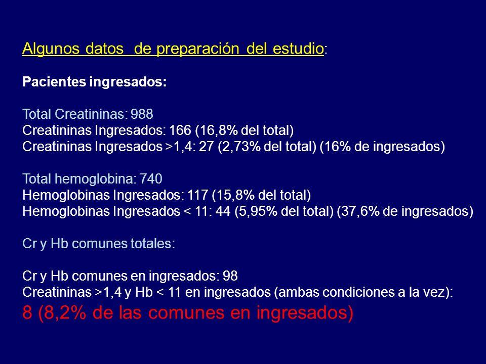 Algunos datos de preparación del estudio : Pacientes ingresados: Total Creatininas: 988 Creatininas Ingresados: 166 (16,8% del total) Creatininas Ingr