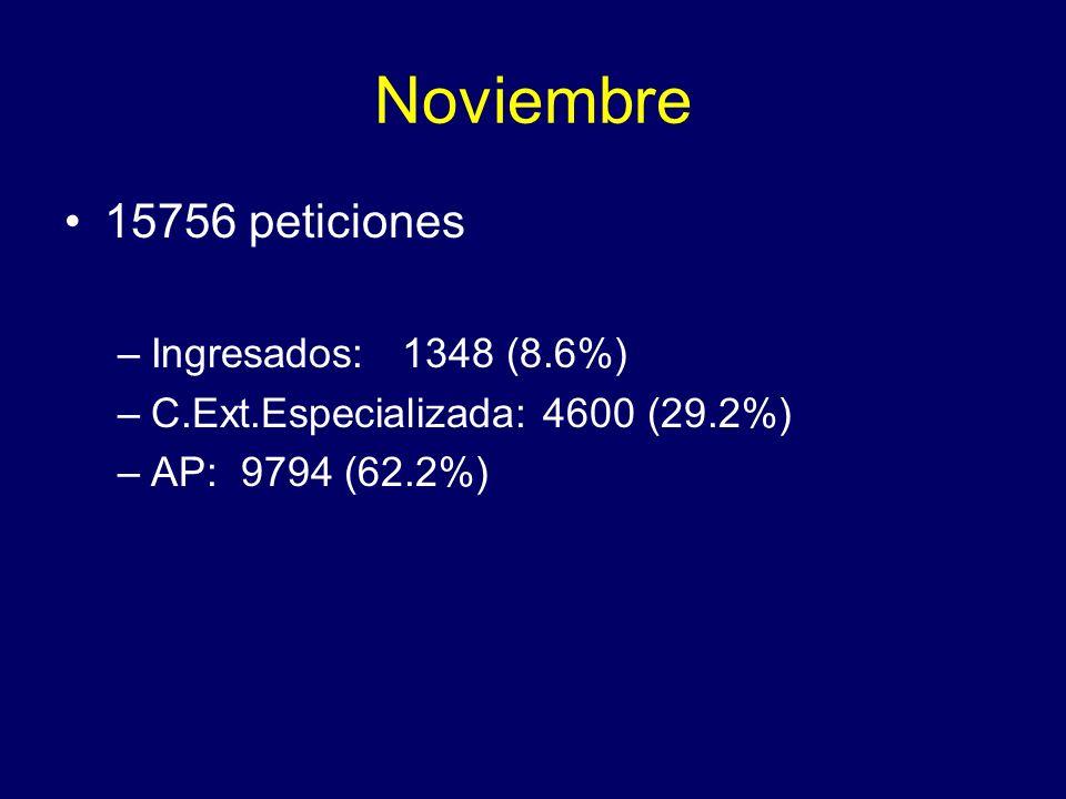 Noviembre 15756 peticiones –Ingresados: 1348 (8.6%) –C.Ext.Especializada: 4600 (29.2%) –AP: 9794 (62.2%)