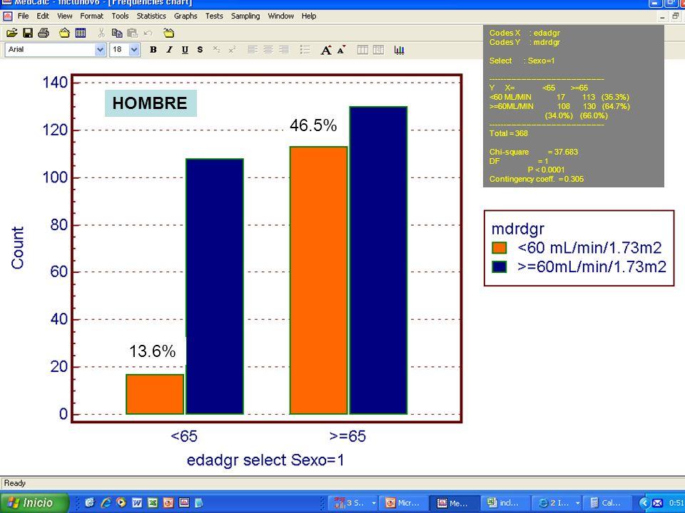 13.6% 46.5% Codes X : edadgr Codes Y : mdrdgr Select : Sexo=1 --------------------------------------------- Y X= =65 <60 ML/MIN 17 113 (35.3%) >=60ML/