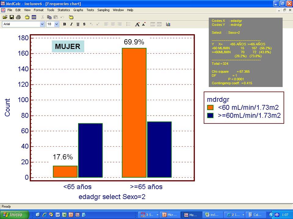 Codes X : edadgr Codes Y : mdrdgr Select : Sexo=2 --------------------------------------------- Y X= =65 AÑOS <60 ML/MIN 15 167 (56.2%) >=60ML/MIN 70