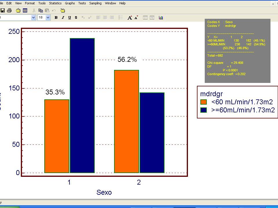 Codes X : Sexo Codes Y : mdrdgr --------------------------------------------- Y X= 1 2 <60 ML/MIN 130 182 (45.1%) >=60ML/MIN 238 142 (54.9%) (53.2%) (