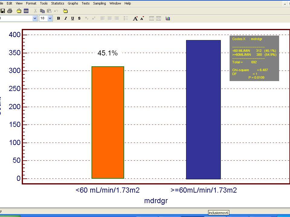 45.1% Codes X : mdrdgr ------------------------------ <60 ML/MIN 312 (45.1%) >=60ML/MIN 380 (54.9%) ------------------------------ Total = 692 Chi-squ