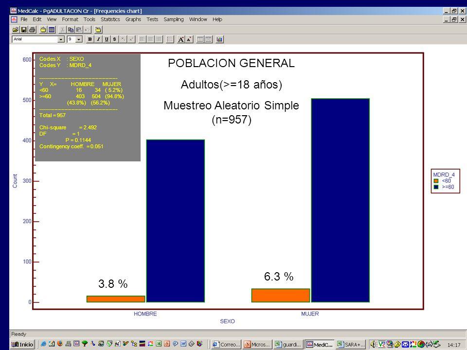 3.8 % 6.3 % POBLACION GENERAL Adultos(>=18 años) Muestreo Aleatorio Simple (n=957) Codes X : SEXO Codes Y : MDRD_4 -----------------------------------