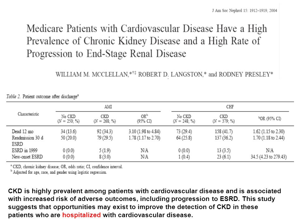 CKD is highly prevalent among patients with cardiovascular disease and is associated with increased risk of adverse outcomes, including progression to