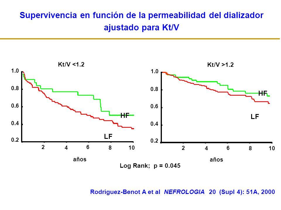 Log Rank; p = 0.045 Supervivencia en función de la permeabilidad del dializador ajustado para Kt/V 1.0 0.8 0.6 0.4 0.2 2 4 6 810 años Probabilidad de supervivencia LF HF Kt/V <1.2 1.0 0.8 0.6 0.4 0.2 2 4 6 810 años Kt/V >1.2 LF HF Rodriguez-Benot A et al NEFROLOGIA 20 (Supl 4): 51A, 2000