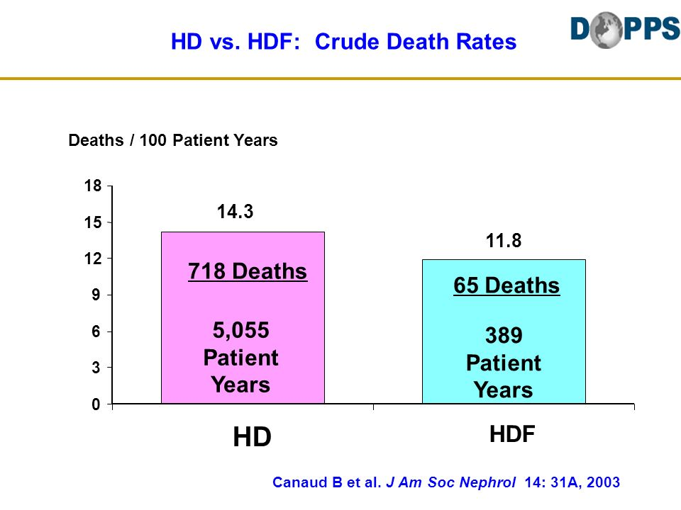 HD vs. HDF: Crude Death Rates Deaths / 100 Patient Years 718 Deaths 5,055 Patient Years 389 Patient Years 65 Deaths 0 3 6 9 12 15 18 HD HDF 718 Deaths