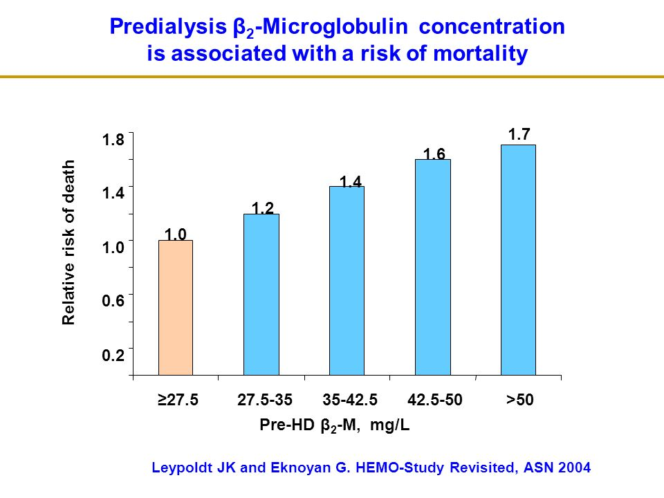 Predialysis β 2 -Microglobulin concentration is associated with a risk of mortality 1.0 1.7 1.6 1.4 1.2 0.2 0.6 1.0 1.4 1.8 27.527.5-3535-42.542.5-50>50 Relative risk of death Leypoldt JK and Eknoyan G.