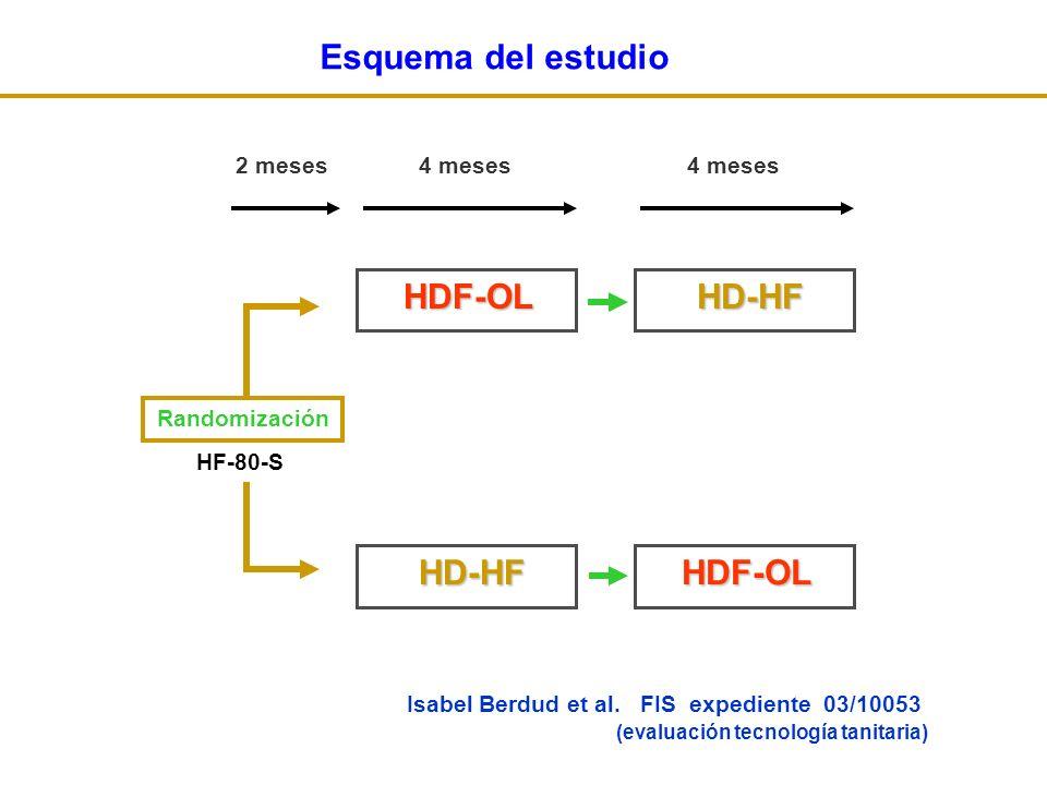 HDF-OL HD-HF HD-HF HDF-OL HD-HF 2 meses 4 meses 4 meses Esquema del estudio Isabel Berdud et al.