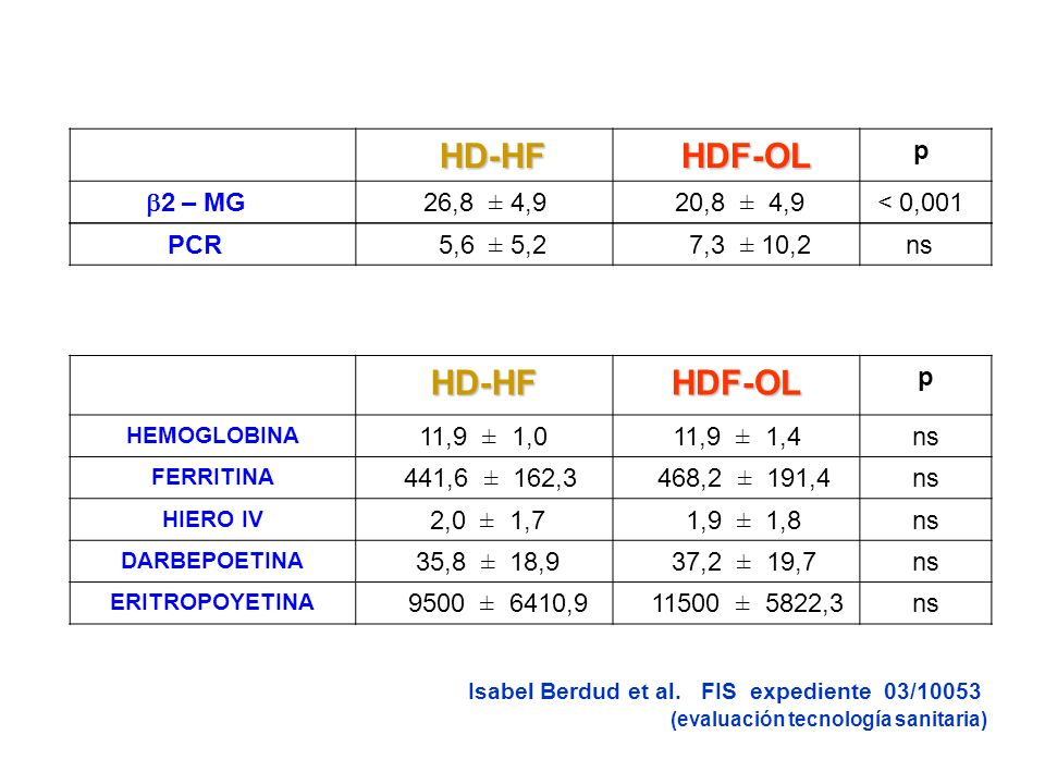 PCR 5,6 ± 5,2 7,3 ± 10,2 ns HD-HF HDF-OL p 2 – MG 26,8 ± 4,9 20,8 ± 4,9 < 0,001 Isabel Berdud et al.