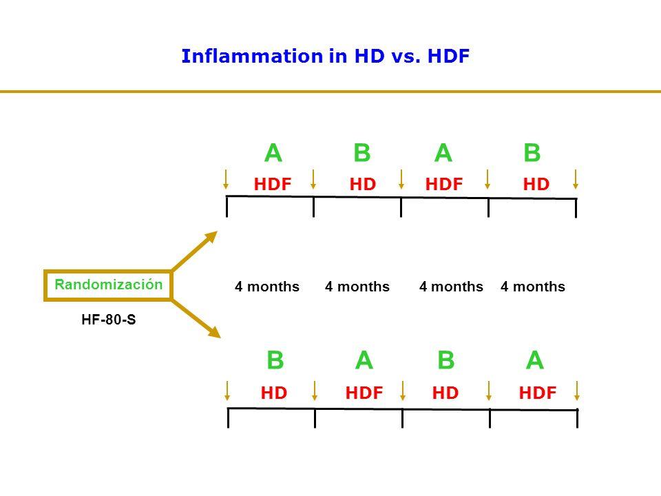 HDF HD A B A B Inflammation in HD vs. HDF HD HDF B A B A Randomización 4 months 4 months HF-80-S