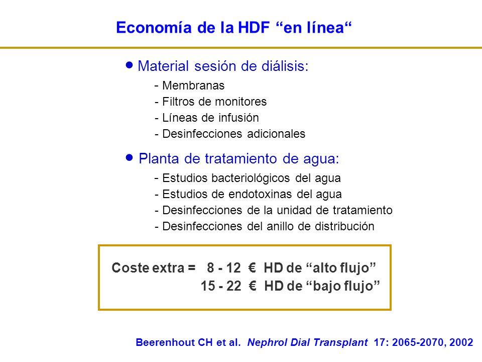 Material sesión de diálisis: - Membranas - Filtros de monitores - Líneas de infusión - Desinfecciones adicionales Planta de tratamiento de agua: - Estudios bacteriológicos del agua - Estudios de endotoxinas del agua - Desinfecciones de la unidad de tratamiento - Desinfecciones del anillo de distribución Coste extra = 8 - 12 HD de alto flujo 15 - 22 HD de bajo flujo Beerenhout CH et al.