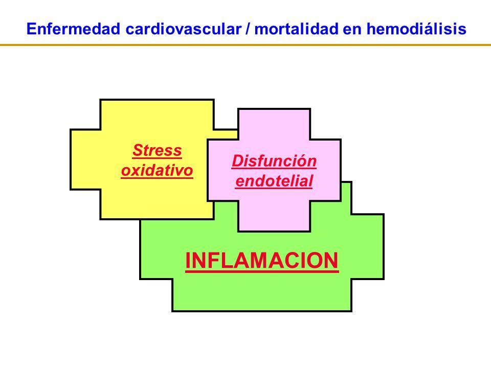 INFLAMACION Stress oxidativo Disfunción endotelial Enfermedad cardiovascular / mortalidad en hemodiálisis