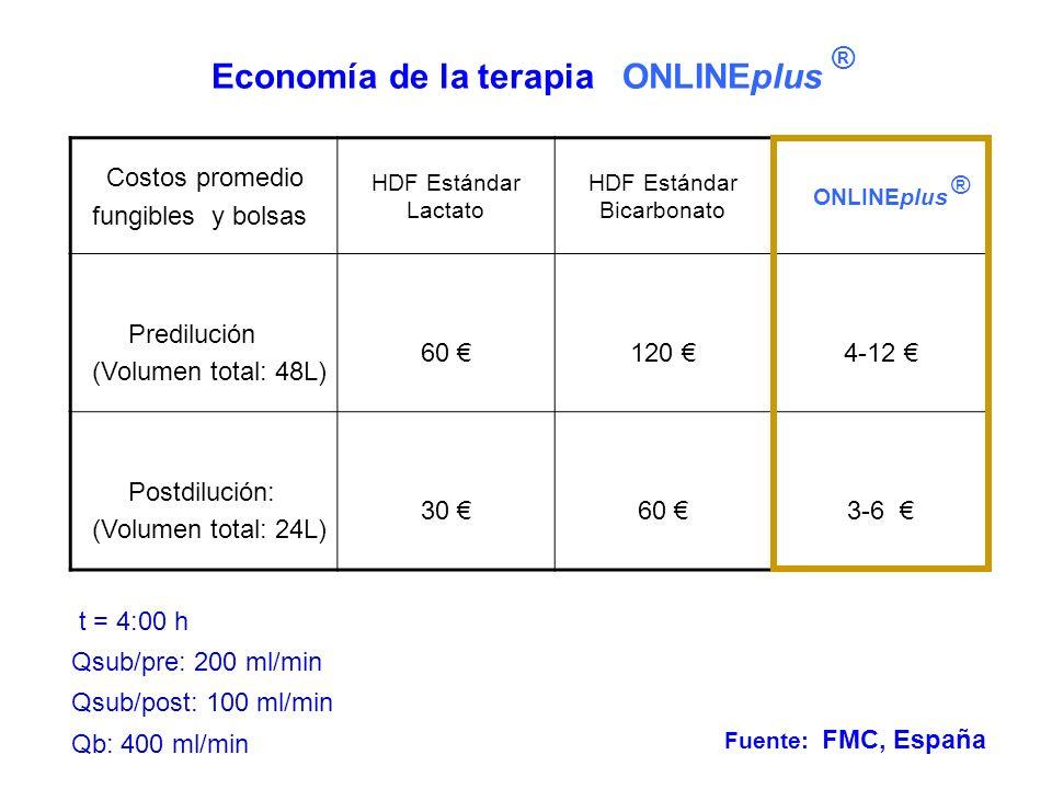 Economía de la terapia ONLINEplus t = 4:00 h Qsub/pre: 200 ml/min Qsub/post: 100 ml/min Qb: 400 ml/min Costos promedio fungibles y bolsas HDF Estándar Lactato HDF Estándar Bicarbonato ONLINEplus Predilución (Volumen total: 48L) 60 120 4-12 Postdilución: (Volumen total: 24L) 30 60 3-6 Fuente: FMC, España ® ®