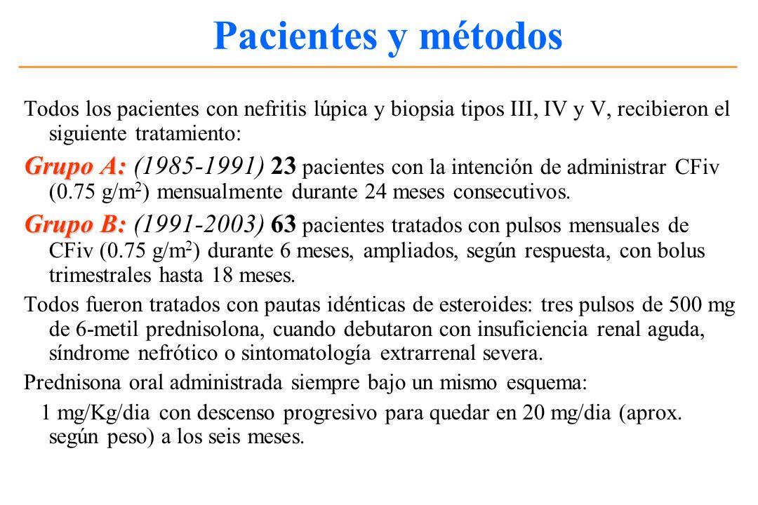 Pacientes y métodos Todos los pacientes con nefritis lúpica y biopsia tipos III, IV y V, recibieron el siguiente tratamiento: Grupo A: Grupo A: (1985-