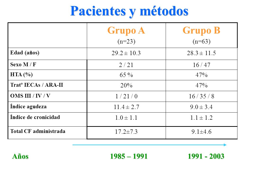 Grupo A (n=23) Grupo B (n=63) Edad (años) 29.2 ± 10.328.3 ± 11.5 Sexo M / F 2 / 2116 / 47 HTA (%) 65 %47% Tratº IECAs / ARA-II 20%47% OMS III / IV / V