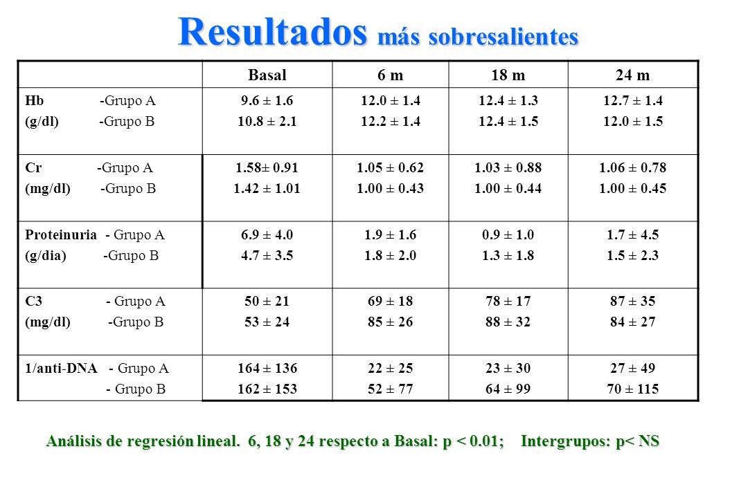 Basal6 m18 m24 m Hb -Grupo A (g/dl) -Grupo B 9.6 ± 1.6 10.8 ± 2.1 12.0 ± 1.4 12.2 ± 1.4 12.4 ± 1.3 12.4 ± 1.5 12.7 ± 1.4 12.0 ± 1.5 Cr -Grupo A (mg/dl