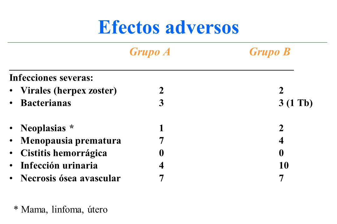 Efectos adversos Grupo AGrupo B _________________________________________________________ Infecciones severas: Virales (herpex zoster)22 Bacterianas33