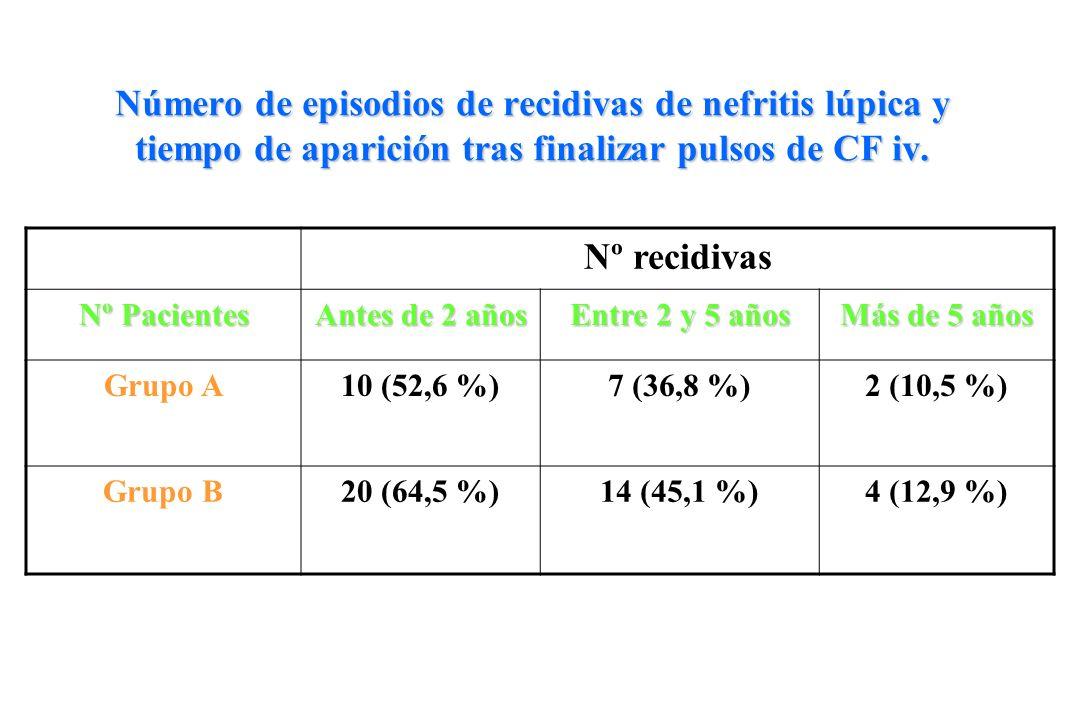 Número de episodios de recidivas de nefritis lúpica y tiempo de aparición tras finalizar pulsos de CF iv. Nº recidivas Nº Pacientes Antes de 2 años En