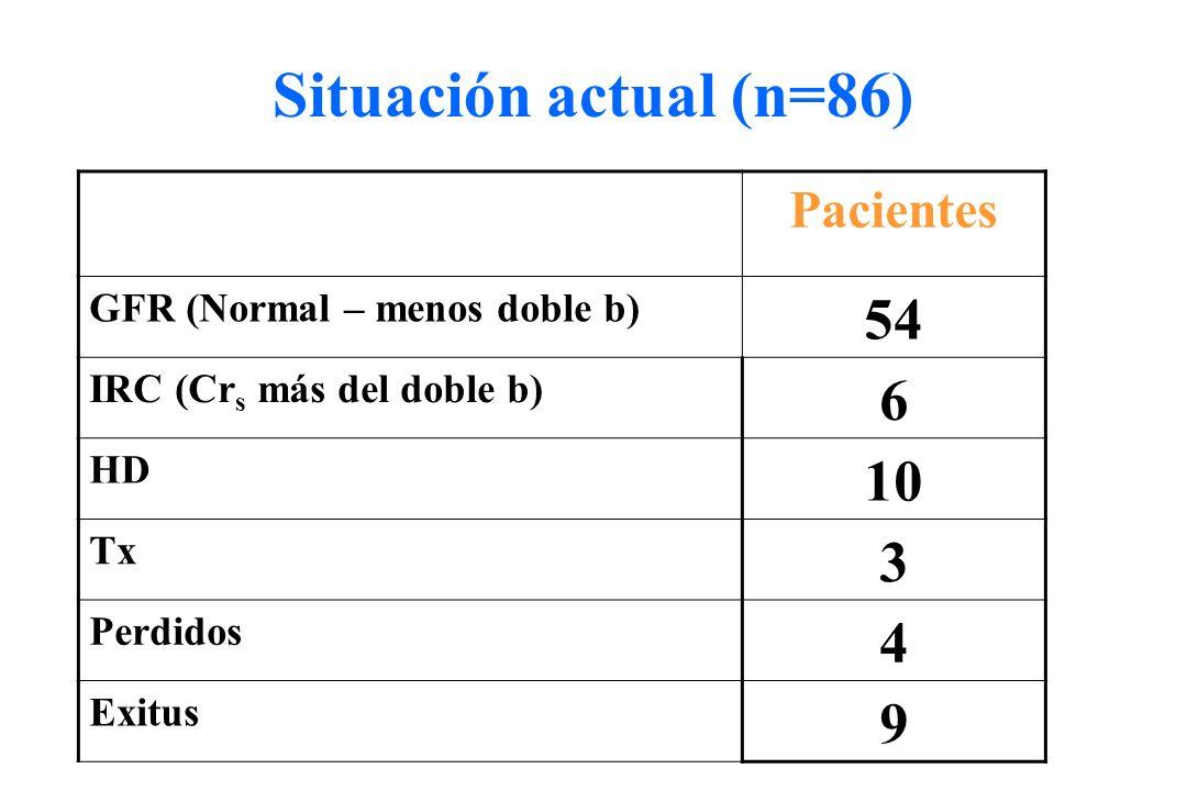Pacientes GFR (Normal – menos doble b) 54 IRC (Cr s más del doble b) 6 HD 10 Tx 3 Perdidos 4 Exitus 9 Situación actual (n=86)