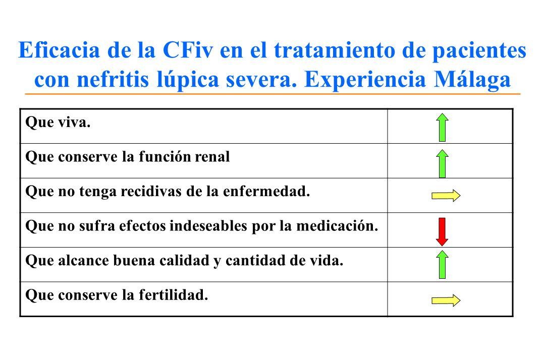 Eficacia de la CFiv en el tratamiento de pacientes con nefritis lúpica severa. Experiencia Málaga Que viva. Que conserve la función renal Que no tenga