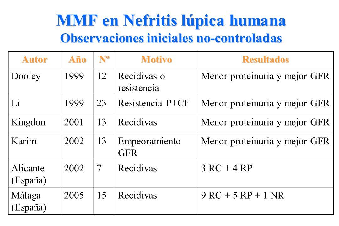 MMF en Nefritis lúpica humana Observaciones iniciales no-controladas AutorAñoNºMotivoResultados Dooley199912Recidivas o resistencia Menor proteinuria