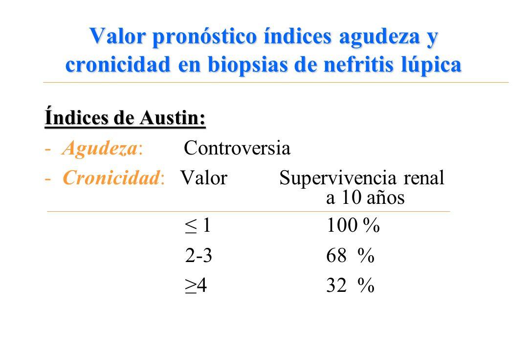 Valor pronóstico índices agudeza y cronicidad en biopsias de nefritis lúpica Índices de Austin: -Agudeza: Controversia -Cronicidad: Valor Supervivenci