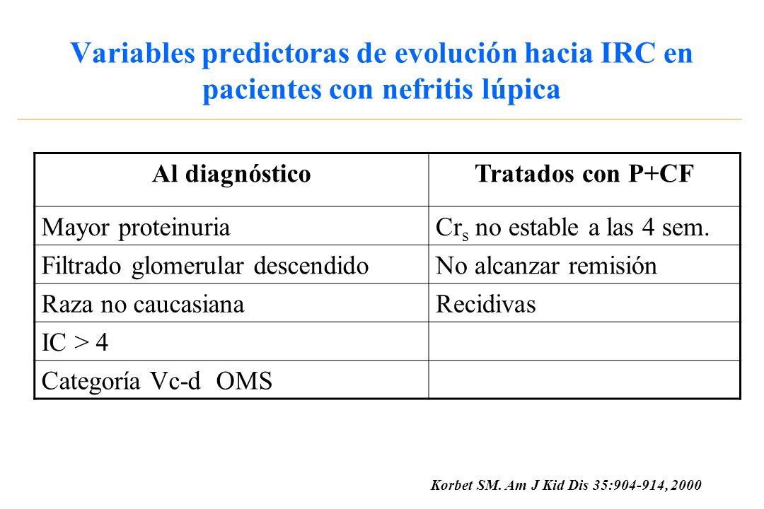 MMF en Nefritis lúpica humana Observaciones iniciales no-controladas AutorAñoNºMotivoResultados Dooley199912Recidivas o resistencia Menor proteinuria y mejor GFR Li199923Resistencia P+CFMenor proteinuria y mejor GFR Kingdon200113RecidivasMenor proteinuria y mejor GFR Karim200213Empeoramiento GFR Menor proteinuria y mejor GFR Alicante (España) 20027Recidivas3 RC + 4 RP Málaga (España) 200515Recidivas9 RC + 5 RP + 1 NR