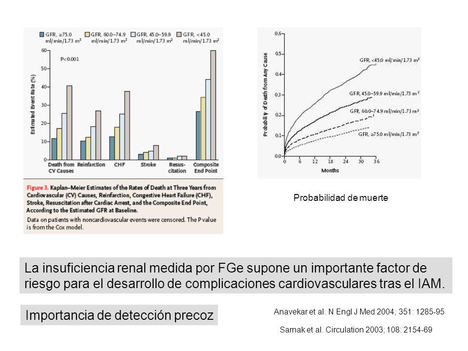 Probabilidad de muerte Anavekar et al. N Engl J Med 2004; 351: 1285-95 La insuficiencia renal medida por FGe supone un importante factor de riesgo par