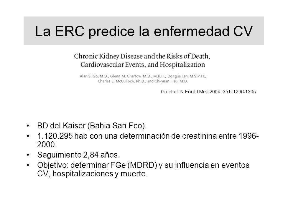 Go et al. N Engl J Med 2004; 351: 1296-1305 La ERC predice la enfermedad CV BD del Kaiser (Bahia San Fco). 1.120.295 hab con una determinación de crea
