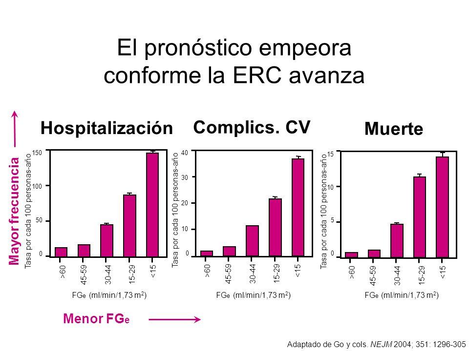 El pronóstico empeora conforme la ERC avanza Adaptado de Go y cols. NEJM 2004; 351: 1296-305 FG e (ml/min/1,73 m 2 ) Complics. CV 0 10 30 40 20 >60 30