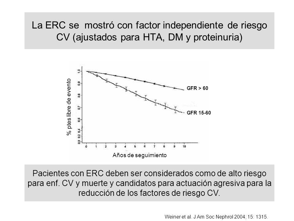 GFR > 60 GFR 15-60 Años de seguimiento % ptes libre de evento La ERC se mostró con factor independiente de riesgo CV (ajustados para HTA, DM y proteinuria) Pacientes con ERC deben ser considerados como de alto riesgo para enf.