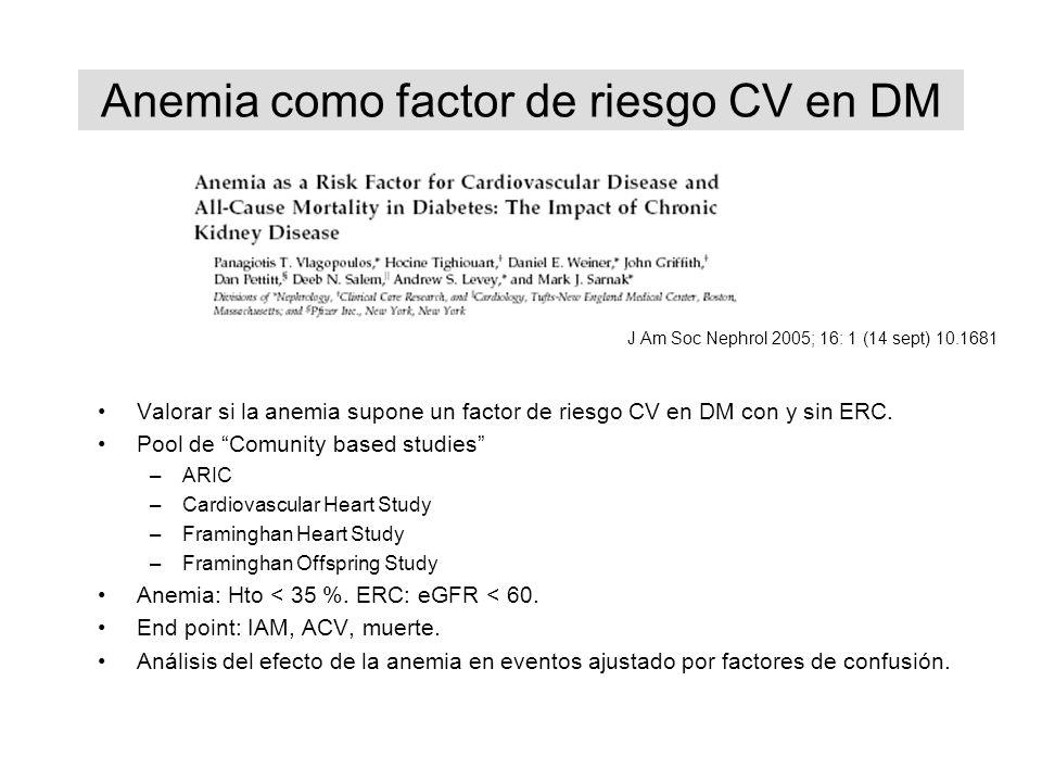 Anemia como factor de riesgo CV en DM Valorar si la anemia supone un factor de riesgo CV en DM con y sin ERC. Pool de Comunity based studies –ARIC –Ca