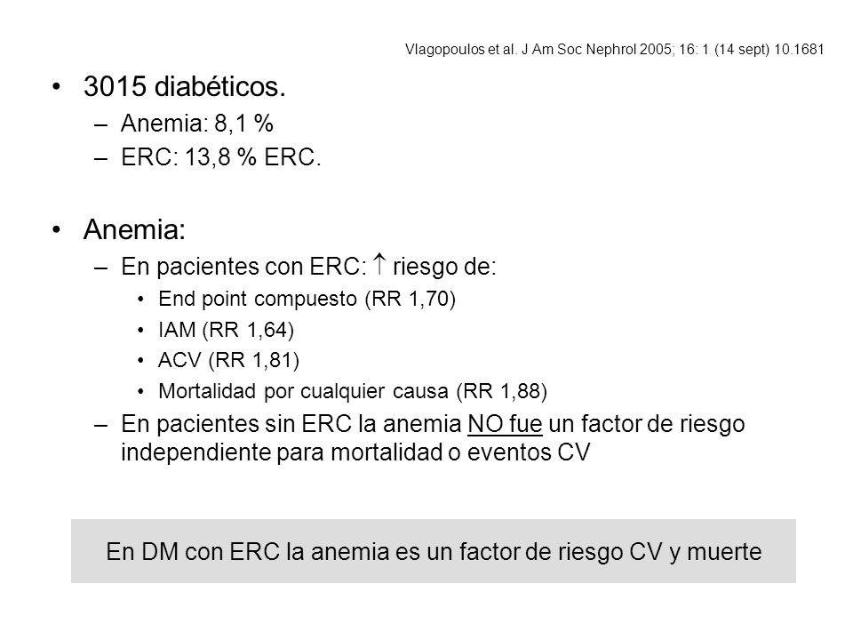En DM con ERC la anemia es un factor de riesgo CV y muerte 3015 diabéticos. –Anemia: 8,1 % –ERC: 13,8 % ERC. Anemia: –En pacientes con ERC: riesgo de: