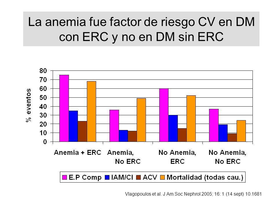 La anemia fue factor de riesgo CV en DM con ERC y no en DM sin ERC Vlagopoulos et al. J Am Soc Nephrol 2005; 16: 1 (14 sept) 10.1681