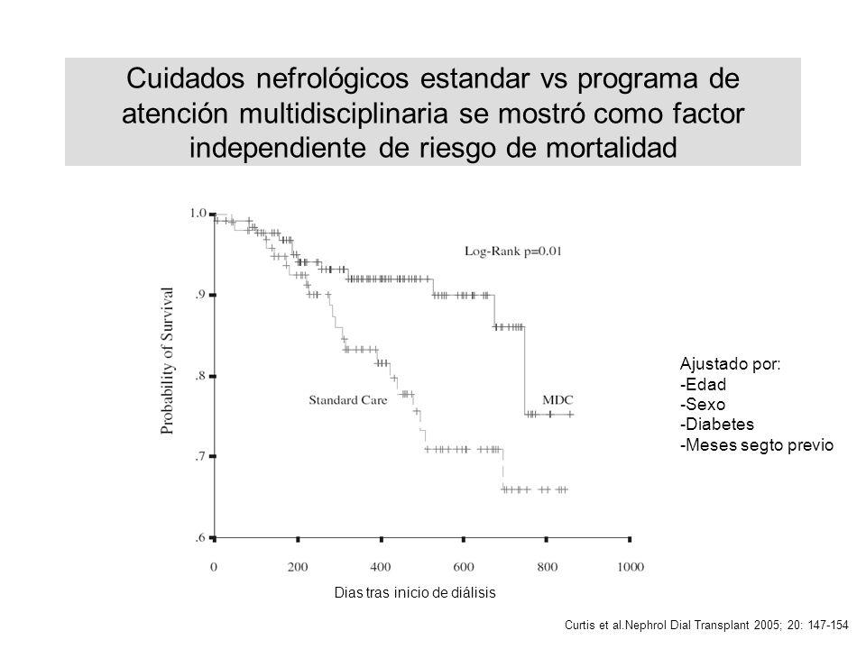 Cuidados nefrológicos estandar vs programa de atención multidisciplinaria se mostró como factor independiente de riesgo de mortalidad Dias tras inicio de diálisis Curtis et al.Nephrol Dial Transplant 2005; 20: 147-154 Ajustado por: -Edad -Sexo -Diabetes -Meses segto previo