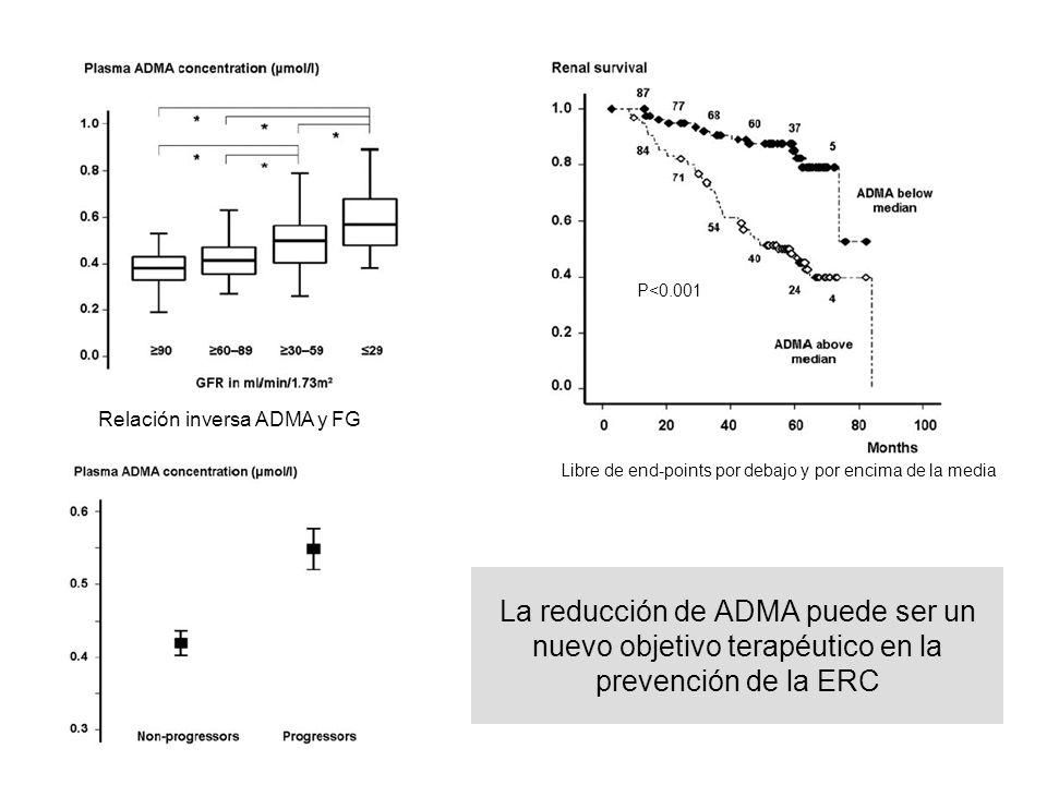 La reducción de ADMA puede ser un nuevo objetivo terapéutico en la prevención de la ERC Relación inversa ADMA y FG Libre de end-points por debajo y po