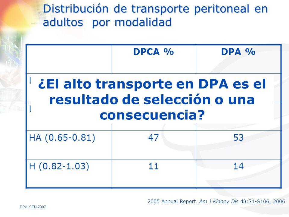 DPA, SEN 2007 Distribución de transporte peritoneal en adultos por modalidad 2005 Annual Report.