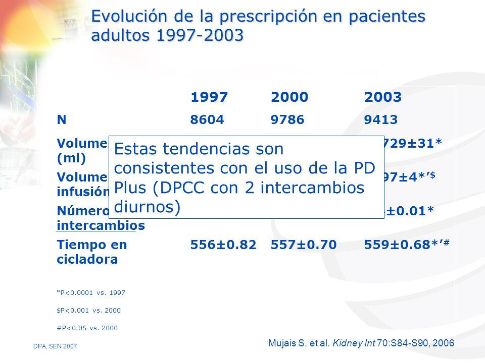 DPA, SEN 2007 Evolución de la prescripción en pacientes adultos 1997-2003 199720002003 N860497869413 Volumen total (ml) 12221±2912687±29 *12729±31* Volumen de infusión 2272±42379±4 *2397±4* $ Número de intercambios 4.5±0.014.4±0.01 * Tiempo en cicladora 556±0.82557±0.70559±0.68* # *P<0.0001 vs.