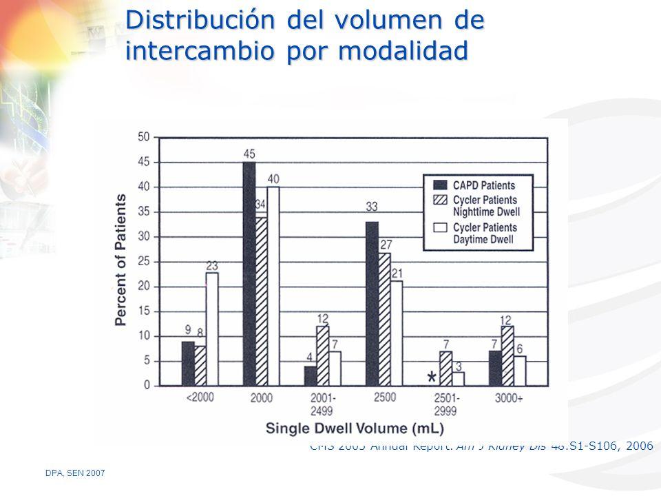 DPA, SEN 2007 Distribución del volumen de intercambio por modalidad CMS 2005 Annual Report.
