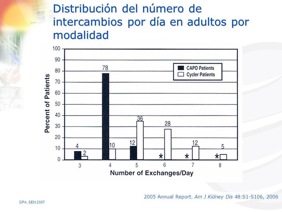 DPA, SEN 2007 Distribución del número de intercambios por día en adultos por modalidad 2005 Annual Report.