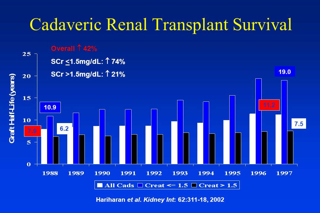 Donor age and renal function RMRC (informe estadístic 1999) Creatinine clearance at 3 years < 2020-2930-3940-4950-5960-69> 69 0 % 20 % 40 % 60 % 80 %