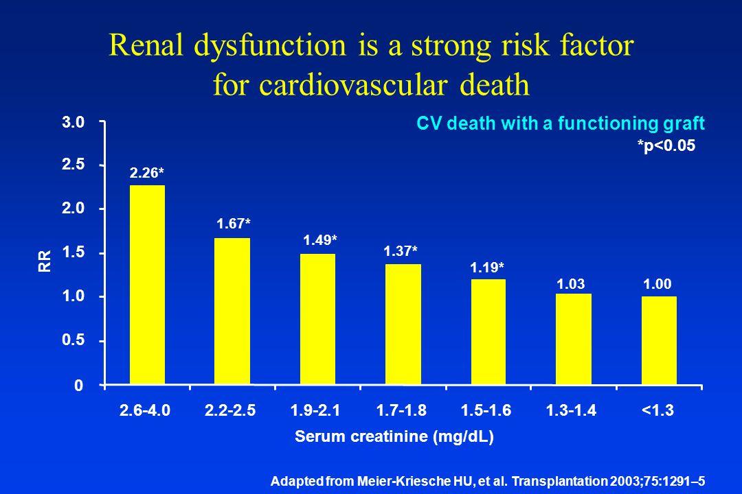 Cadaveric Renal Transplant Survival Hariharan et al. Kidney Int: 62:311-18, 2002 Overall 42% SCr <1.5mg/dL: 74% SCr >1.5mg/dL: 21% 7.9 10.9 6.2 11.2 1